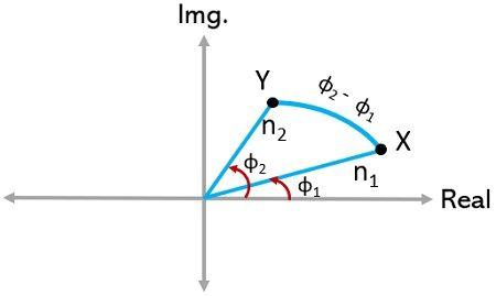 alternative method to construct rough polar plot