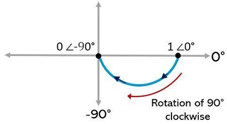 example of polar plot construction with alternative method