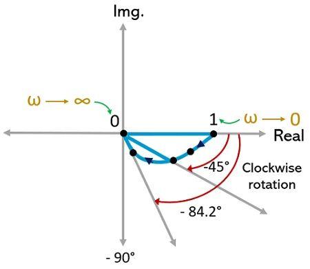 example of polar plot