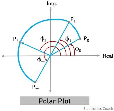 general polar plot