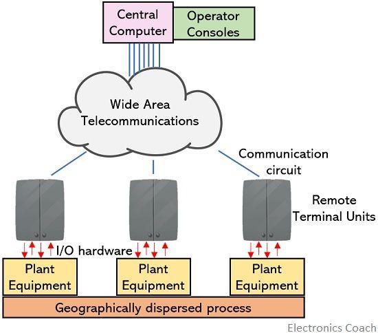 simplified diagram of SCADA system