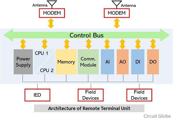 architecture of remote terminal unit
