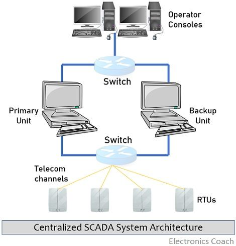 centralized SCADA system architecture
