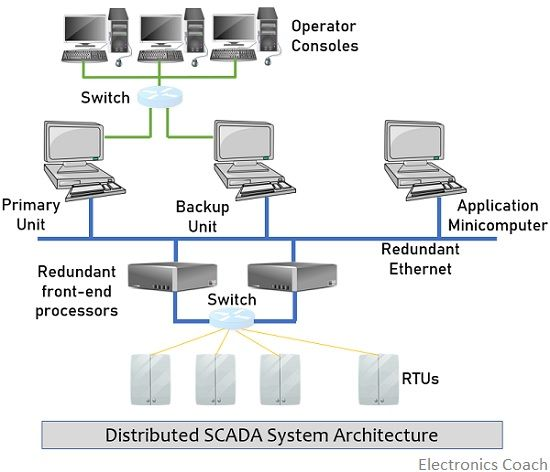 distributed SCADA system architecture