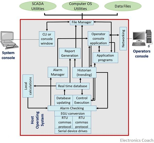 information flow within SCADA system