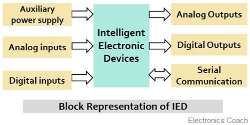 block representation of IED