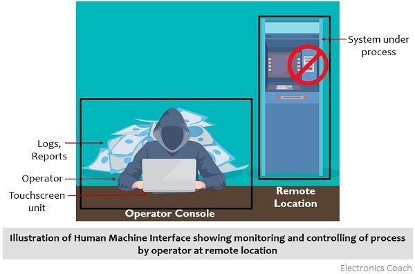 representation of human-machine interface (HMI)