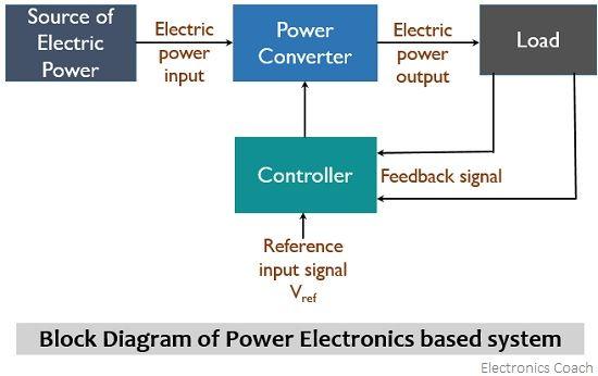 block diagram of power electronics based system