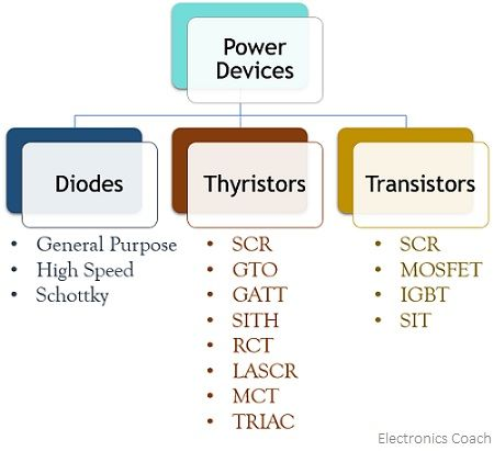 classification of power semiconductor devices