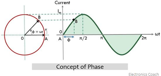concept of phase