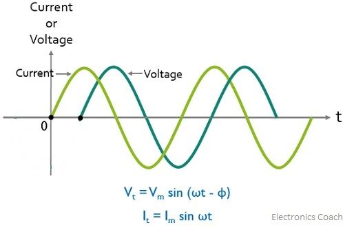 condition for negative phase difference for V and I waveforms