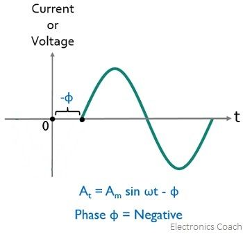 condition for negative phase difference
