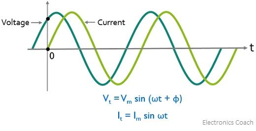 condition for posiitve phase difference for V and I waveforms