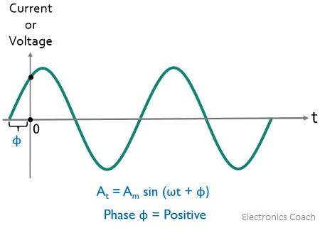 condition for positive phase difference