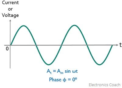condition of no phase difference