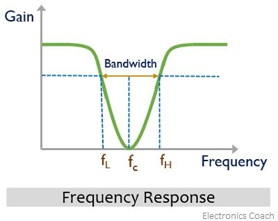 frequency response of narrow band stop filter