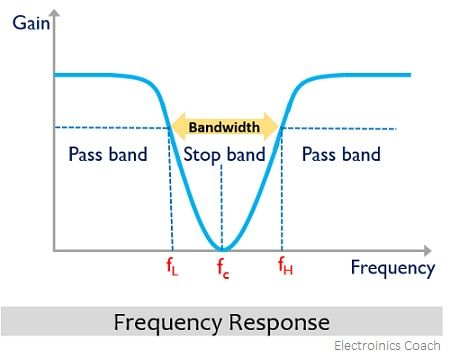 frequency response of wide band stop filter