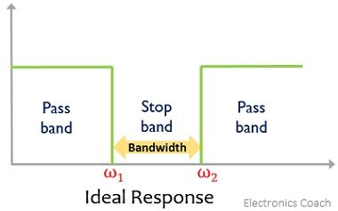 ideal response of band stop filter