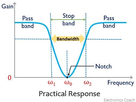 practical response of band stop filter