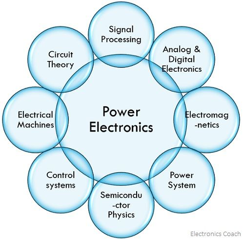 relation of power electronics with other disciplines