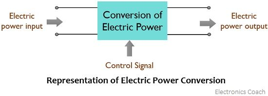 representation of electric power conversion