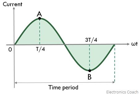representation of phase