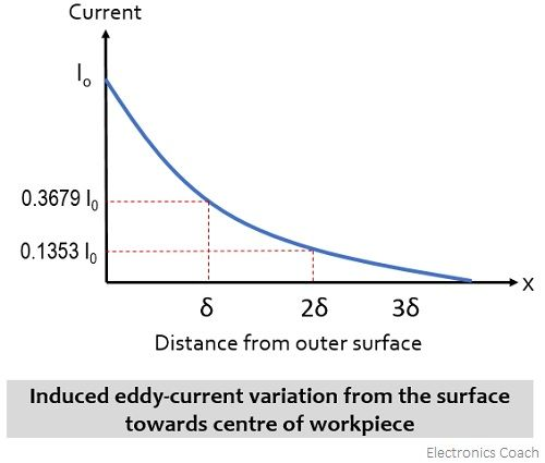 graphical representation of eddy current variation wrt distance within workpiece