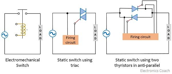 representation of static switches