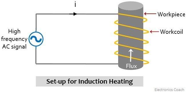 set-up for induction heating