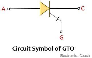 symbol of GTO