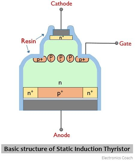 structure of static induction thyristor