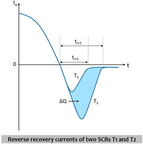 reverse recovery characteristics of two SCRs