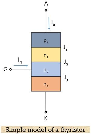 simple model of thyristor