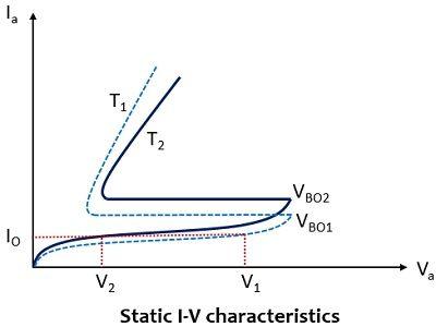 static I-V characteristics of two thyristors