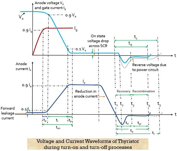 voltage and current waveforms of thyristor during turn on and turn off processes