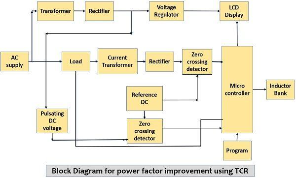 block diagram for power factor improvement using thyristor controlled reactor