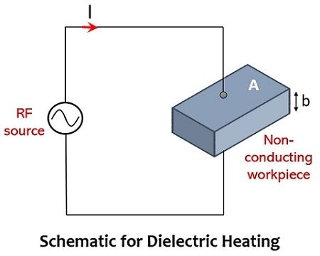 schematic representation for dielectric heating