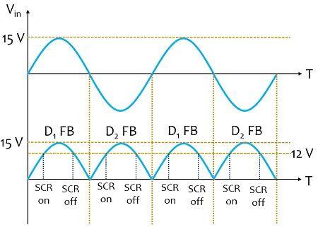 waveform representation of rectifier circuit