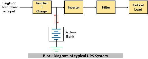 block diagram of basic UPS