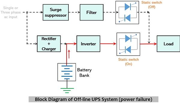 block diagram of offline ups system with absence of ac mains supply