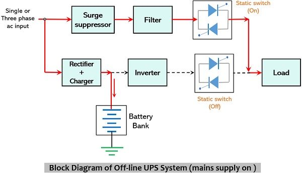 block diagram of offline ups system with presence of ac mains supply