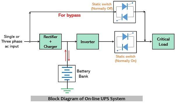block diagram of on-line ups