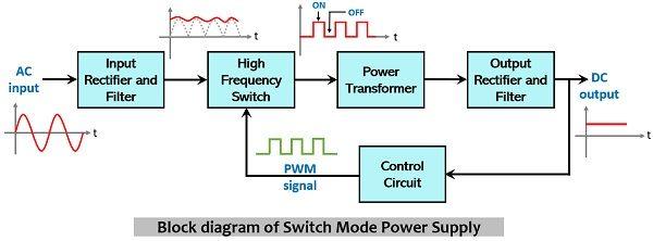 block diagram representation of switch mode power supply