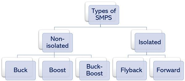 types of SMPS
