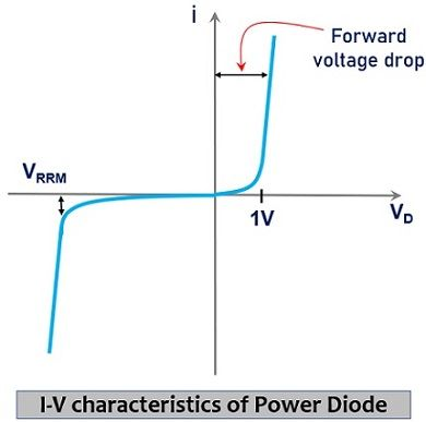 I-V characteristics of power diode