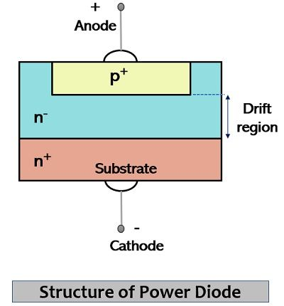 constructional structure of power diode