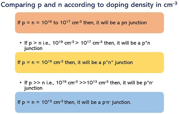 doping density of p and n materials1
