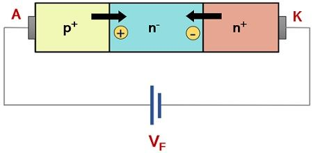 forward biased condition of power diode