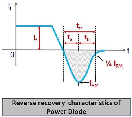 reverse recovery characteristics of power diode