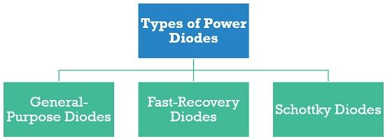 types of power diodes
